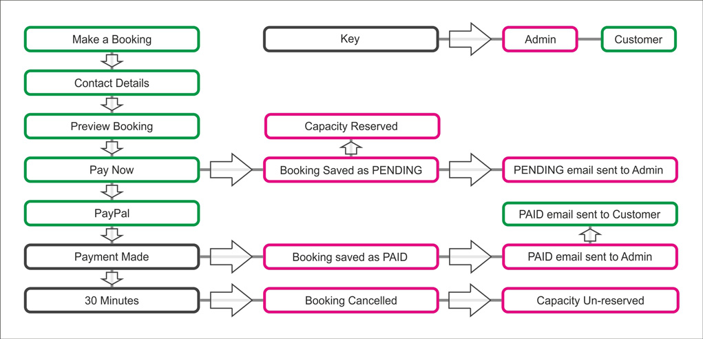 Booking Robot Flow Diagram